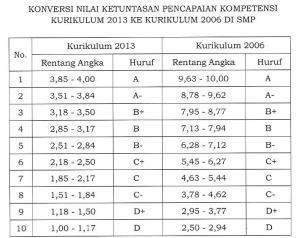 Konversi Nilai Kurikulum 2013 ke KTSP